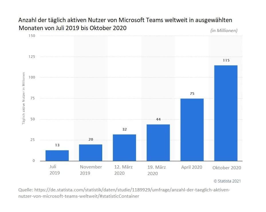 Statistik täglich aktiven Nutzer von Microsoft Teams weltweit von Juli 2019 bis Oktober 2020