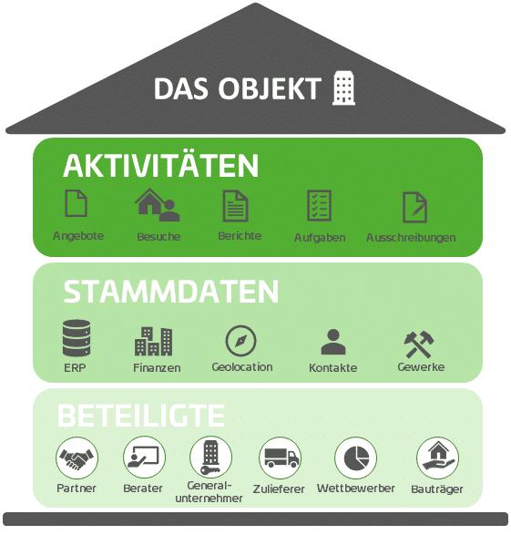 Grafik über ein Objekt als Haus; Unterkategorien Beteiligte, Stammdaten und Aktivitäten