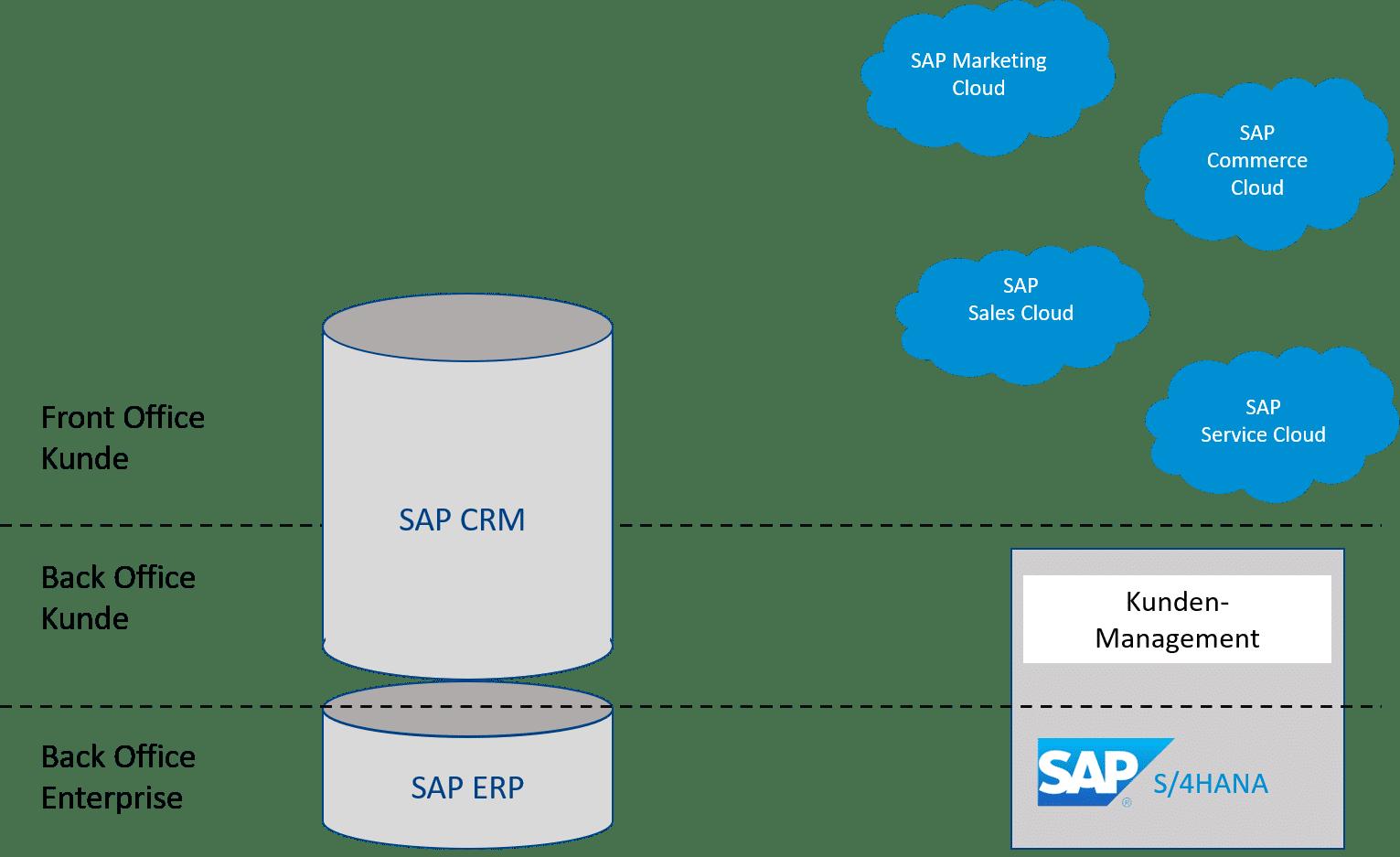 SAP S/4HANA Cloud CRM