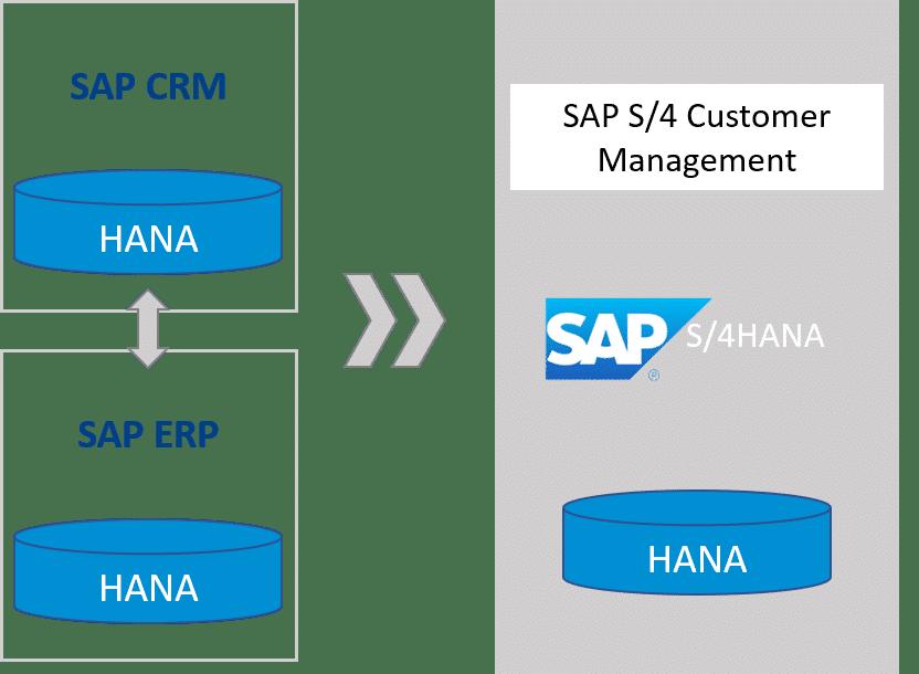 SAP S/4 HANA Customer Management