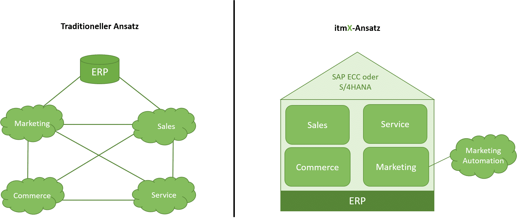 itmX integriertes CRM für SAP